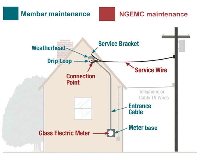 Diagram of your home's electric service