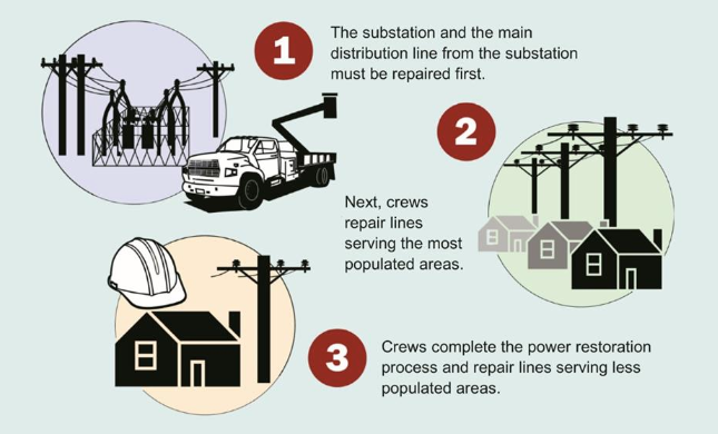 power restoration process